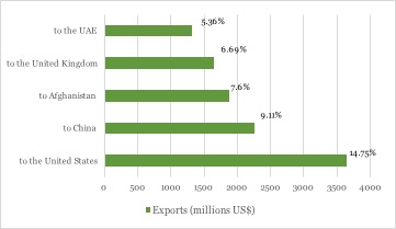 pakistan-exports