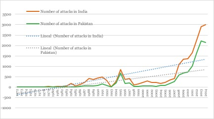 terrorist-attacks-graph-1